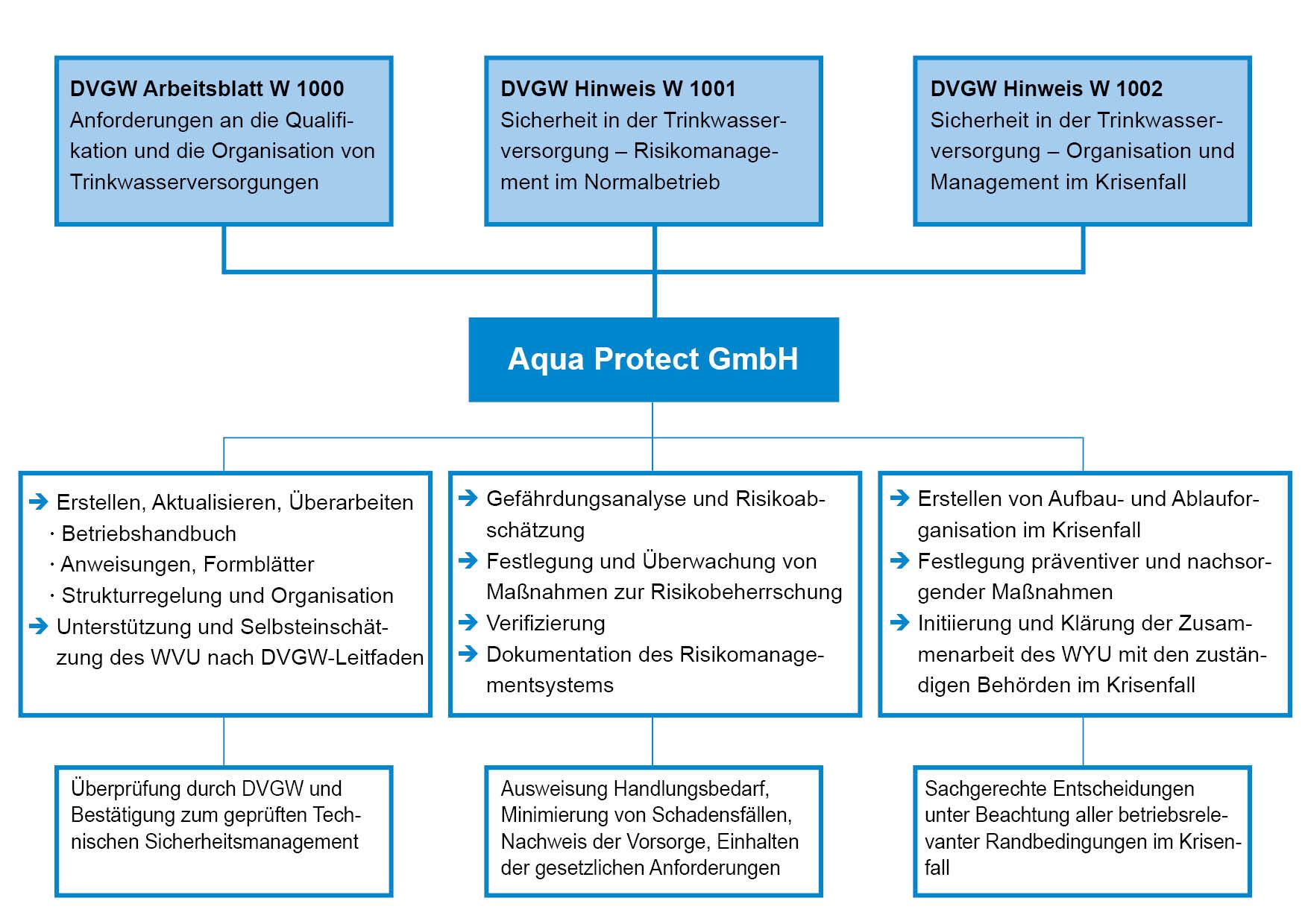 Risikobewertung nach DVGW-Arbeitsblatt