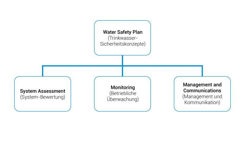 Schema Water Safety Plan WHO